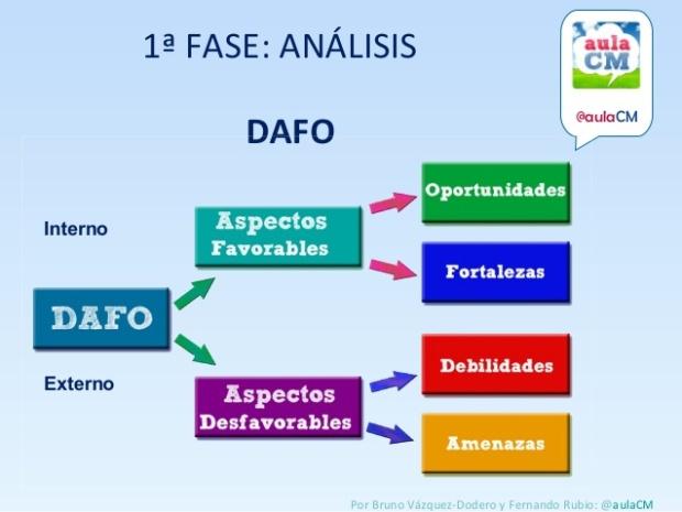 análisis DAFO Aula CM